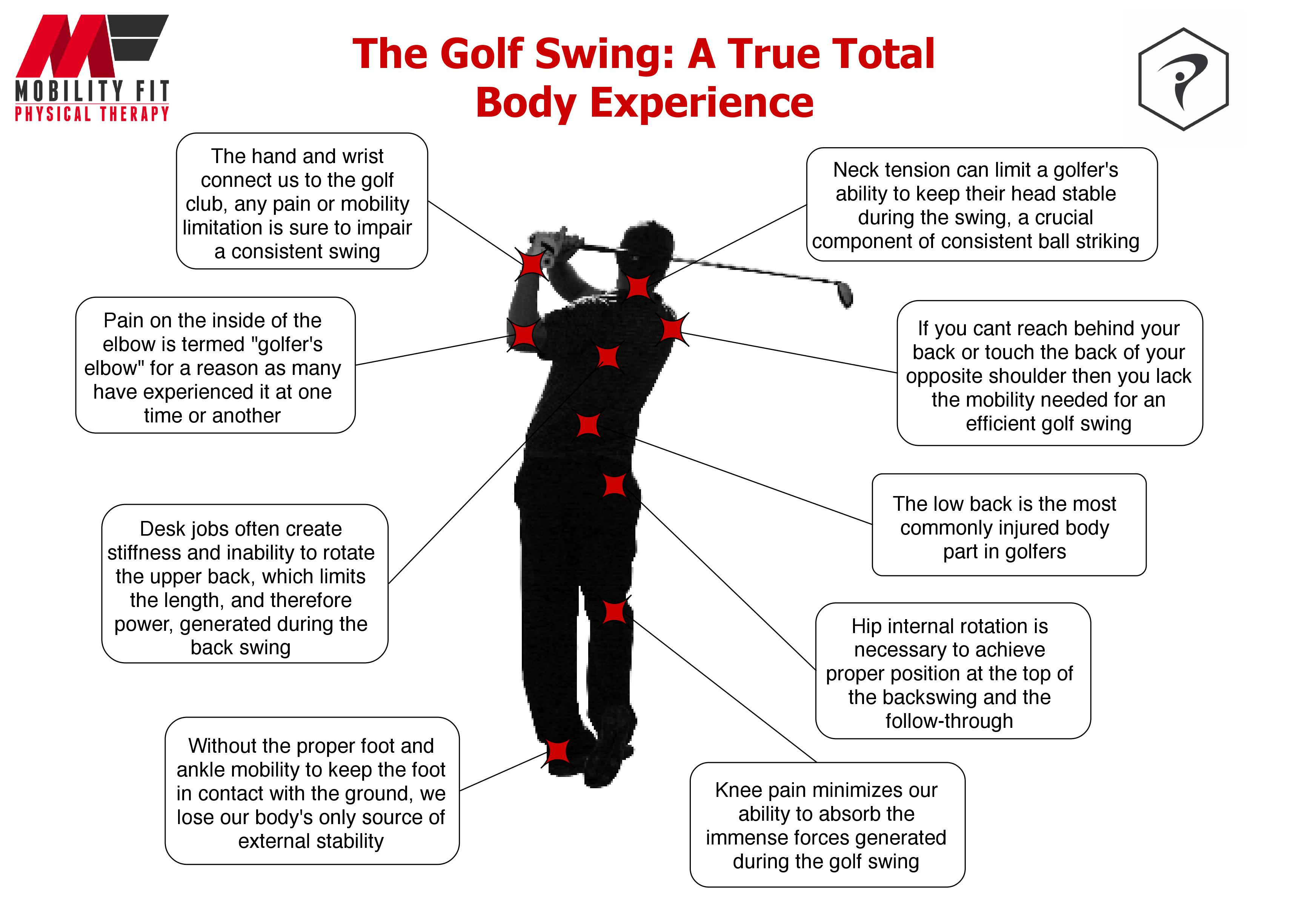 The Golf Swing – A True Total Body Experience | Mobility Fit